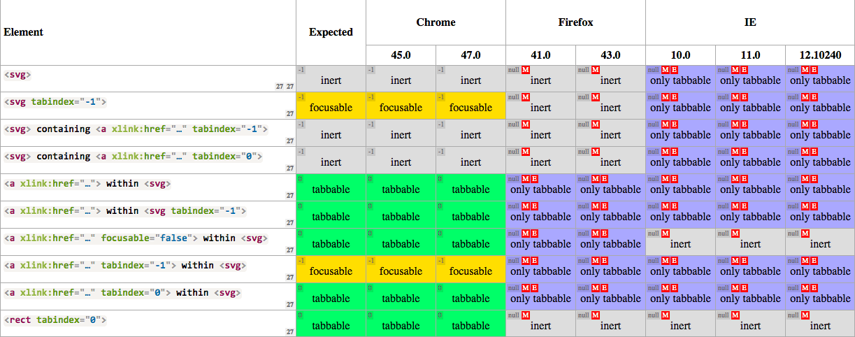 image of focusable data-table